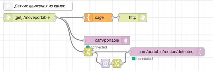 Вот такое простое flow позволит создать web сервер для одной из камер, назовем ее, для простоты понимания, переносной – portable.
